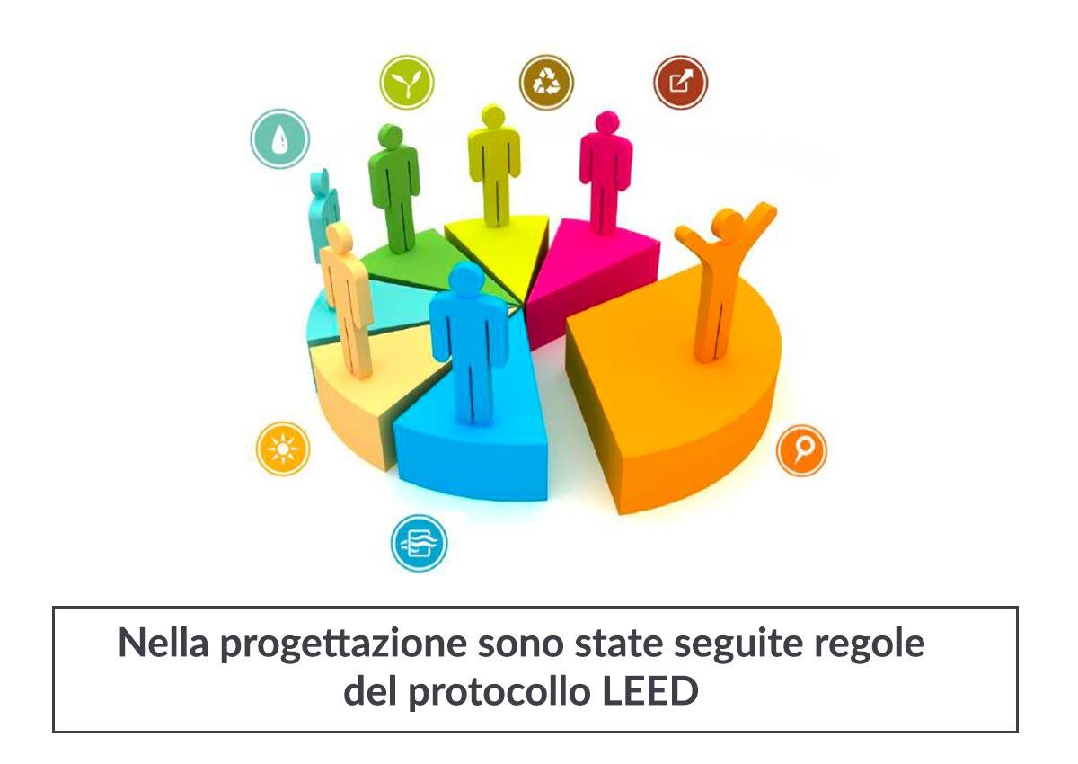3d progetti in corso archivi progettare design for Progetti in 3d